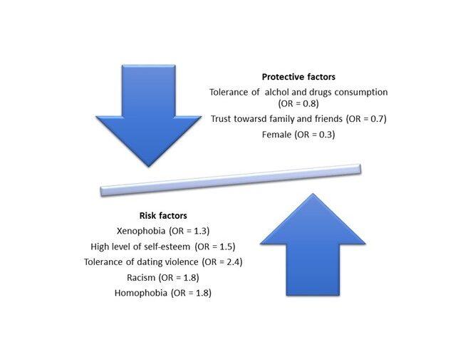 Fattori di rischio e fattori di protezione connessi al bullismo e al cyberbullismo come risultato di un'analisi di regressione logistica binaria